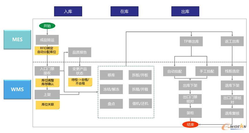 图7 仓储管理流程