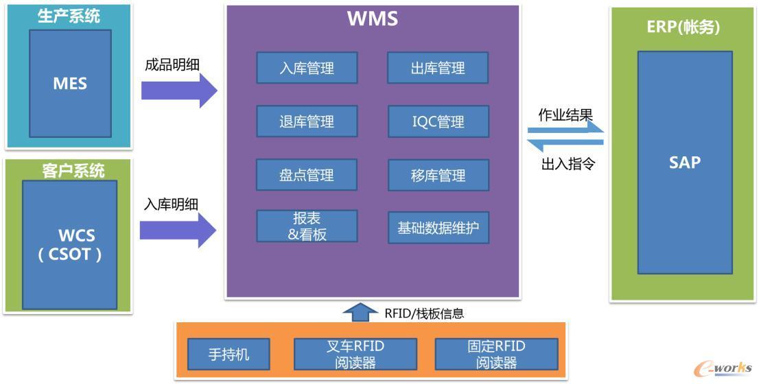 智能仓储系统推动tcl多媒体仓储管理变革_scm及物流