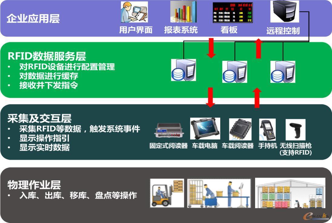 图9 智能仓储系统架构