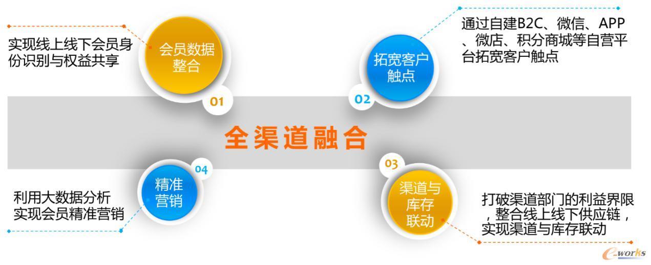 图4 项目实施的方法