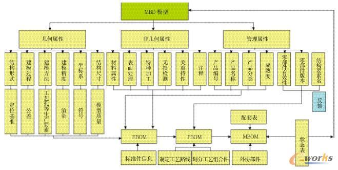 基于MBD模型的三维BOM重构系统图关键技术