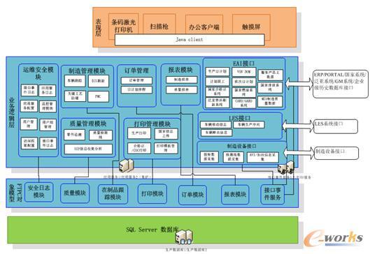系统建设主架构图