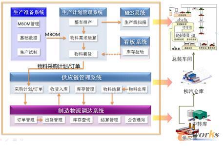 协同采购系统系统框架