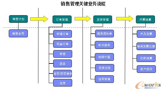 制订统一销售管理流程