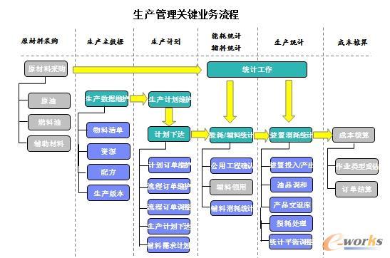 图6 生产管理业务流程
