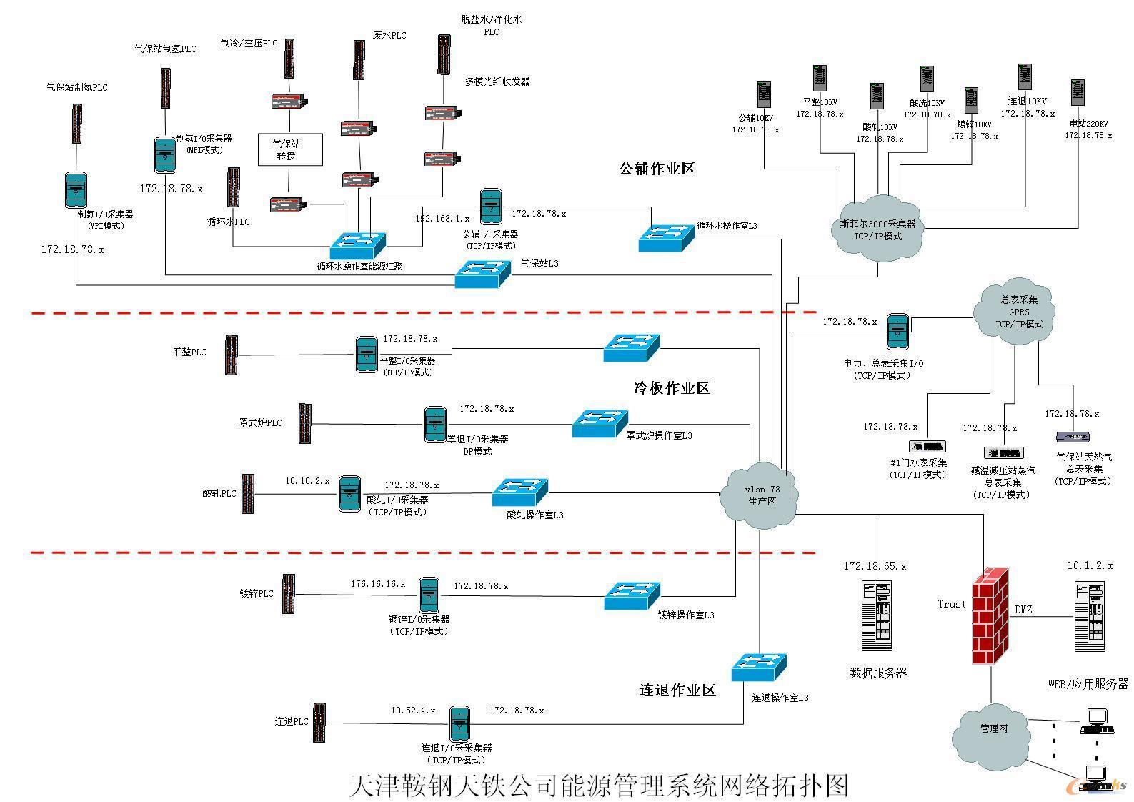 图2 天津鞍钢天铁公司能源管理系统网络拓扑图 如图2所示,整个能源管理系统网络为三层网络结构,第一层是工业控制网,第二层是生产管理网,第三层是公司信息管理网。第一层与第二层通讯通过实时数据采集服务器(IO SERVER)完成,每台服务器配置两块网卡,一个网卡连接工业交换机实现与现场所有的采集设备的通讯,进行数据采集;另一块网卡连接Cisco交换机为生产网络中的数据服务器提供实时数据。在这台服务器内完成中间量计算、累积量计算、趋势、报警、数据短时归档、向数据库站传送数据等功能,并保存有信息记录、操作记录;
