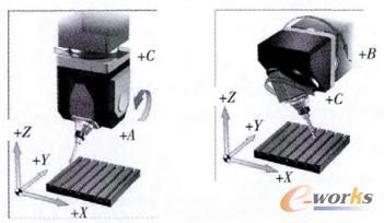 常见五轴机床的类型