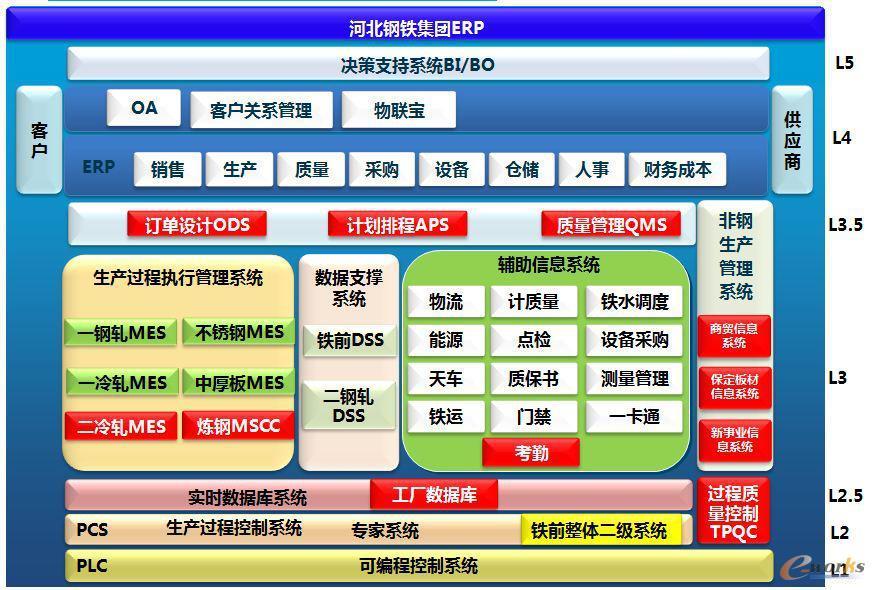 汽车服务组织架构图