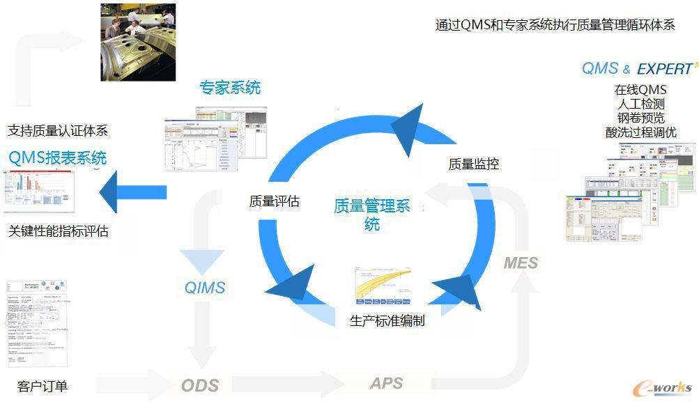 全过程质量平台设计流程