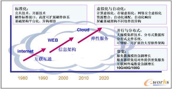 云计算的技术基础