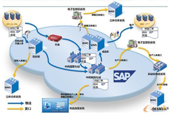 SAP系统的业务模块
