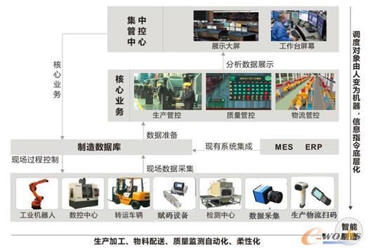 飞鹤工厂智能化工程设计模型
