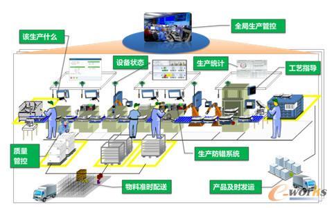 飞鹤工艺流程布局模型