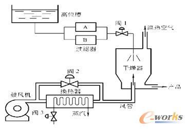 乳化物干燥器干燥原理图