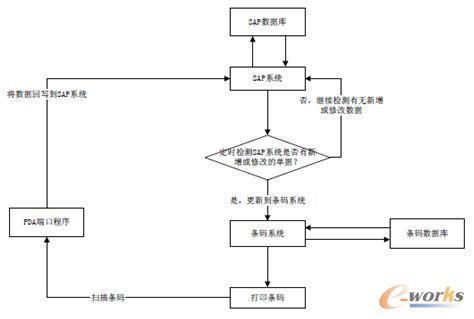 图3 条码系统操作环节