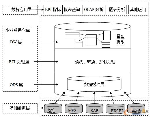 图2 数据仓库系统架构设计图