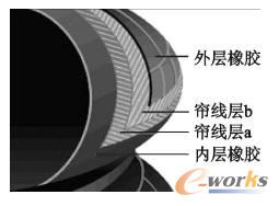 空气弹簧典型气囊结构
