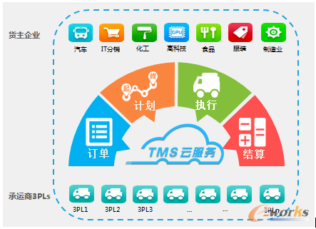 以制造业为核心的专业TMS云服务