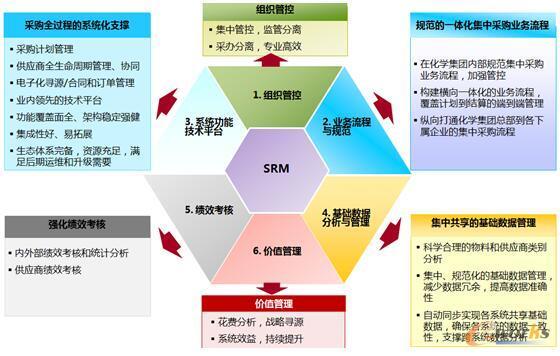 图2 传化股份srm项目实施方法