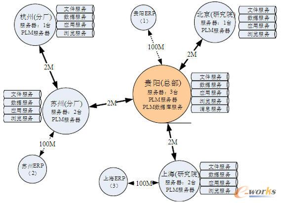 plm 设计院流程图
