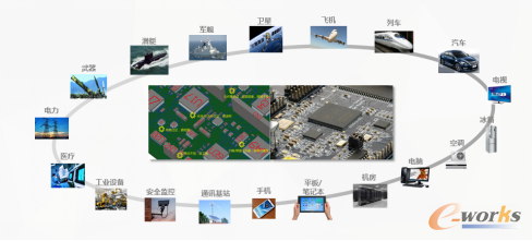 图1 电子控制模块是很多产品的核心部件