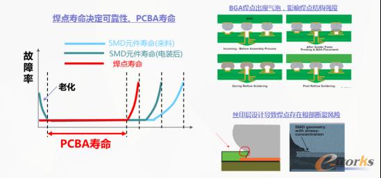 图3 焊点结构强度决定产品可靠性