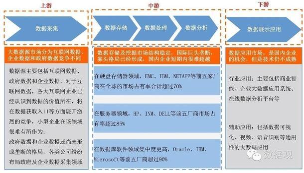 图7 大数据产业链不同环节竞争格局-一文从8方面简析大数据及大数据