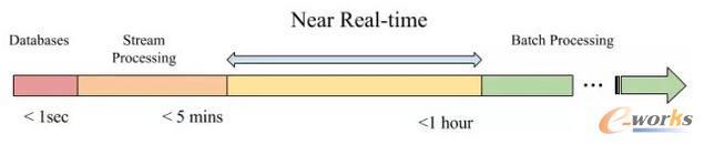 处理延迟的不同着色图以及相关的典型技术。由Vinoth Chandar提供