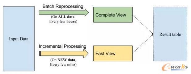结果表的计算,背后是一个经由增量处理得到的快速视图和一个经由批处理得到的更完整的视图。由Vinoth Chandar提供