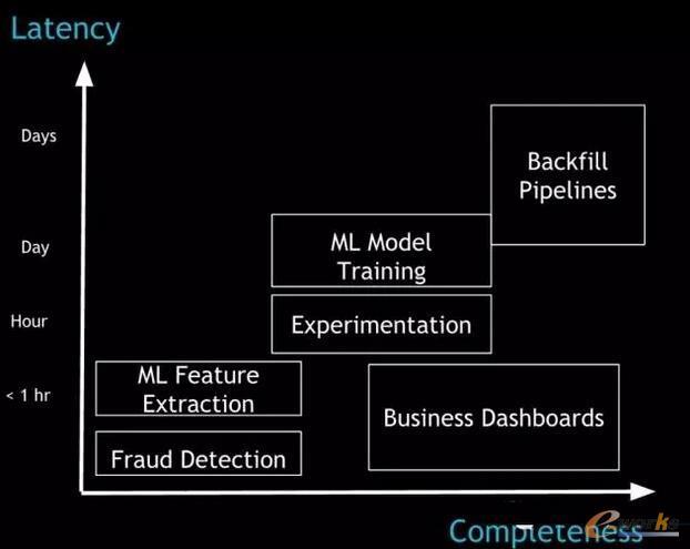 展示了不同的Hadoop应用对延迟和数据完整性的容忍度。由Vinoth Chandar提供