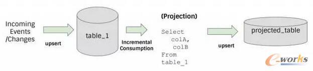 一个简单的例子,通过更新插入新的改变到表1(table_1),并通过增量消费建立一个简单的投影表(projected_table)。由Vinoth Chandar提供