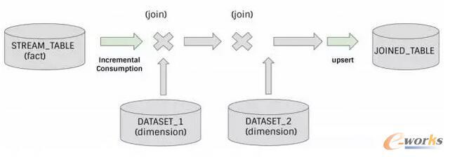 一个更为复杂的例子,将一个事实表连接到多个维度表,从而建立一个连接过的表。由Vinoth Chandar提供