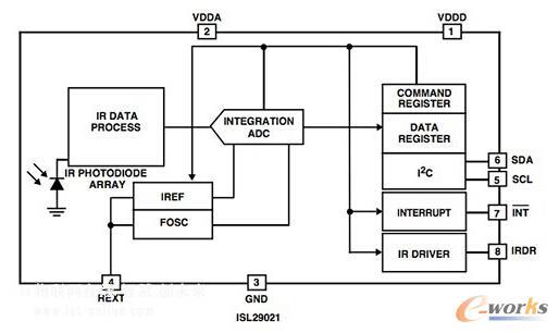 为ISL29021应用(上述框图)包括移动设备,消费电子设备和工业和医疗接近传感