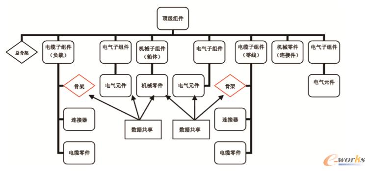 图3 电源柜的组件结构图