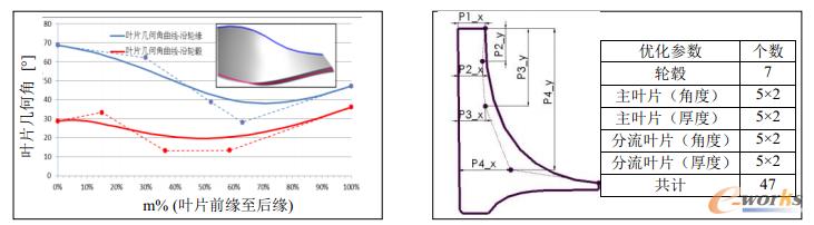 图2 叶片角度及轮毂曲线信息