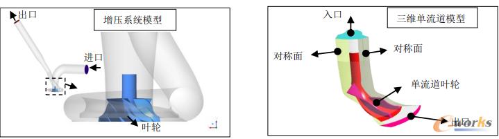图3 (左)整体增压系统模型及(右)叶轮单流道模型