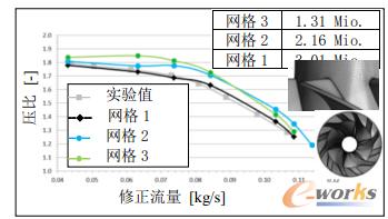 图4 不同网格数下的压比-流量特征图
