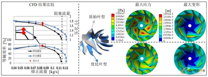 图12 优化模型与原始模型的FEM模拟结果比较