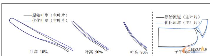 图13 (左)优化叶型与原始叶型在不同叶高下比对;(右)子午线流道比对