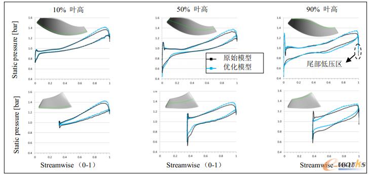 图14 优化叶片与原始叶片在不同叶高处的静压分布