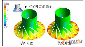 图16 优化叶片与原始叶片50%叶高时静压分布