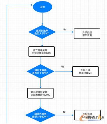 Gateway接口自动升级降级流程图