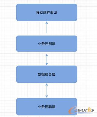 携程早期客户端架构V1