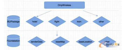 携程前期App工程架构图