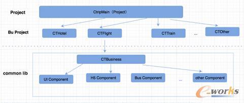 架构V2.0对应的工程结构图