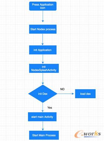 Facebook 加载 Dex 流程图