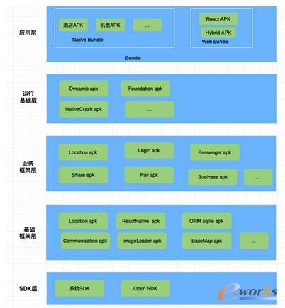 V3.0架构图