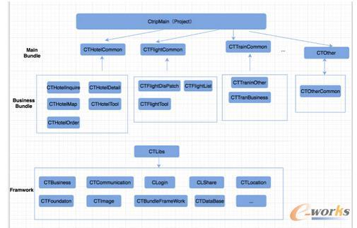 架构 V3.0对应的工程结构图