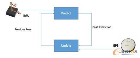 GPS与IMU的传感器融合定位