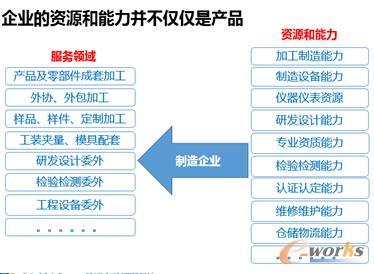 工业制造企业电子商务应用与发展